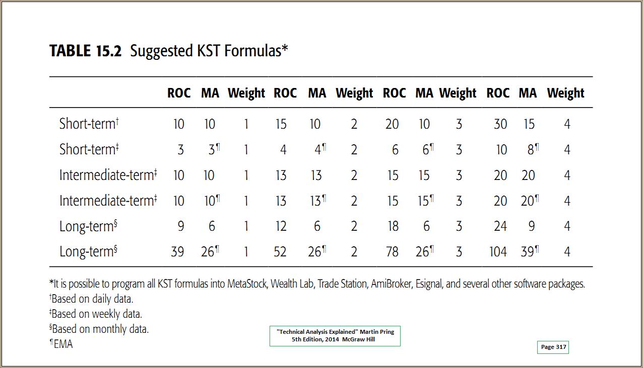 Pring KST Formulas