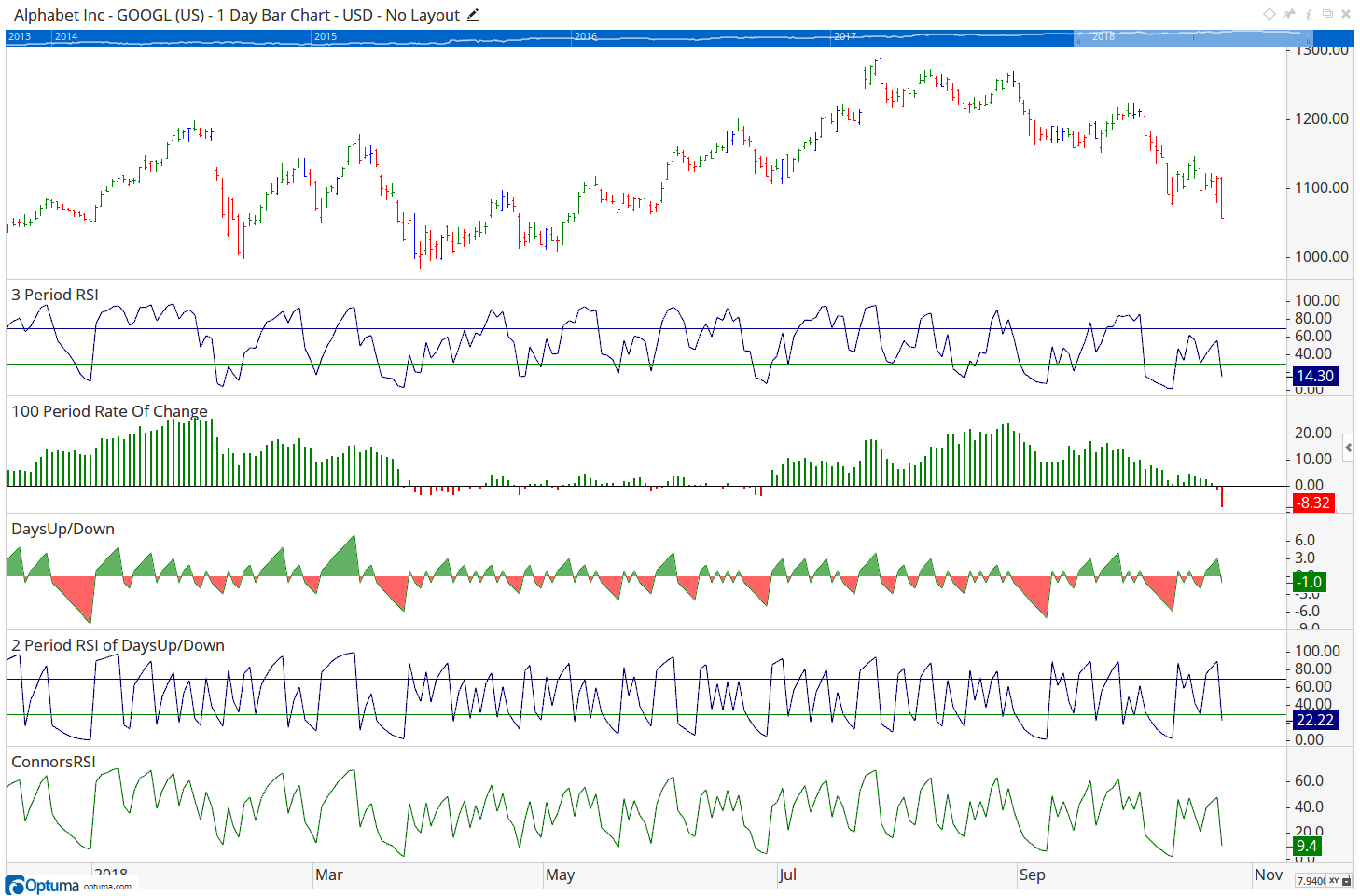 Reply To: Connors RSI – Optuma Forum
