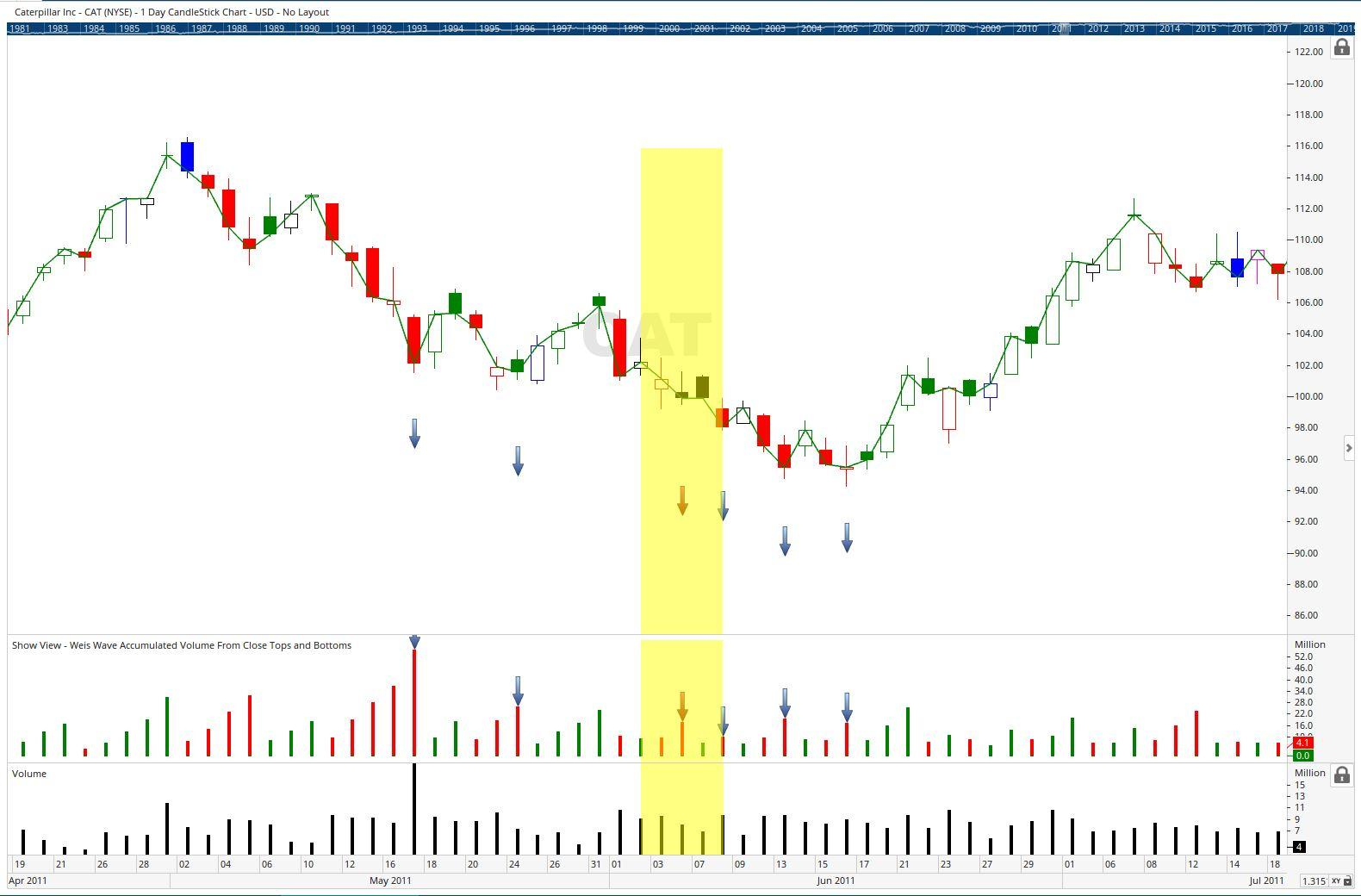 20190224 CAT Weis Wave Accumulated Volume From Close Tops and Bottoms