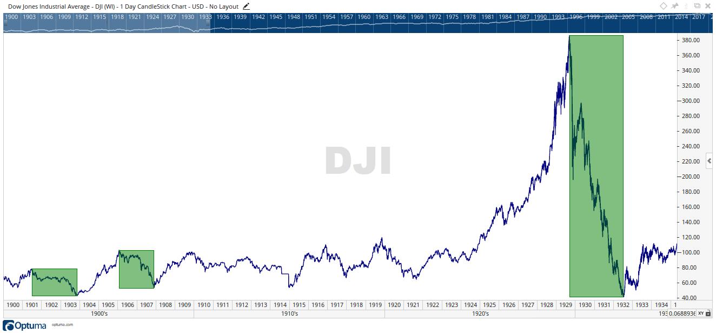 DJI -50% Fall