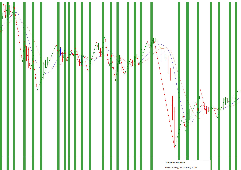 My Gann Swing Chart