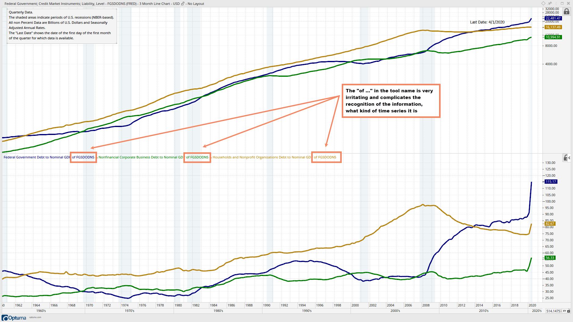 Major U.S. Domestic Nonfinancial Sectors Debt