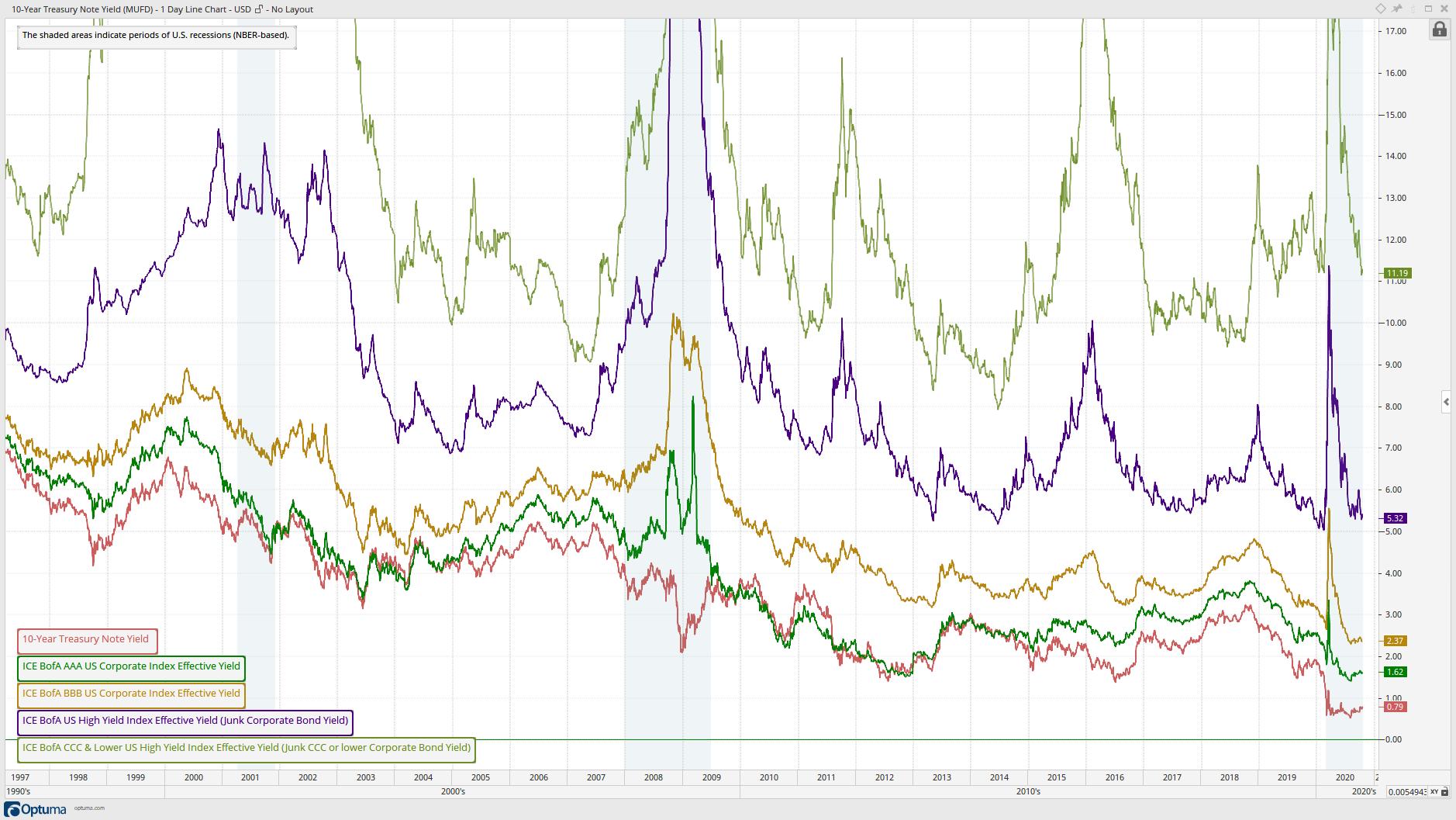 Major U.S. Corporate Bond Effective Yields