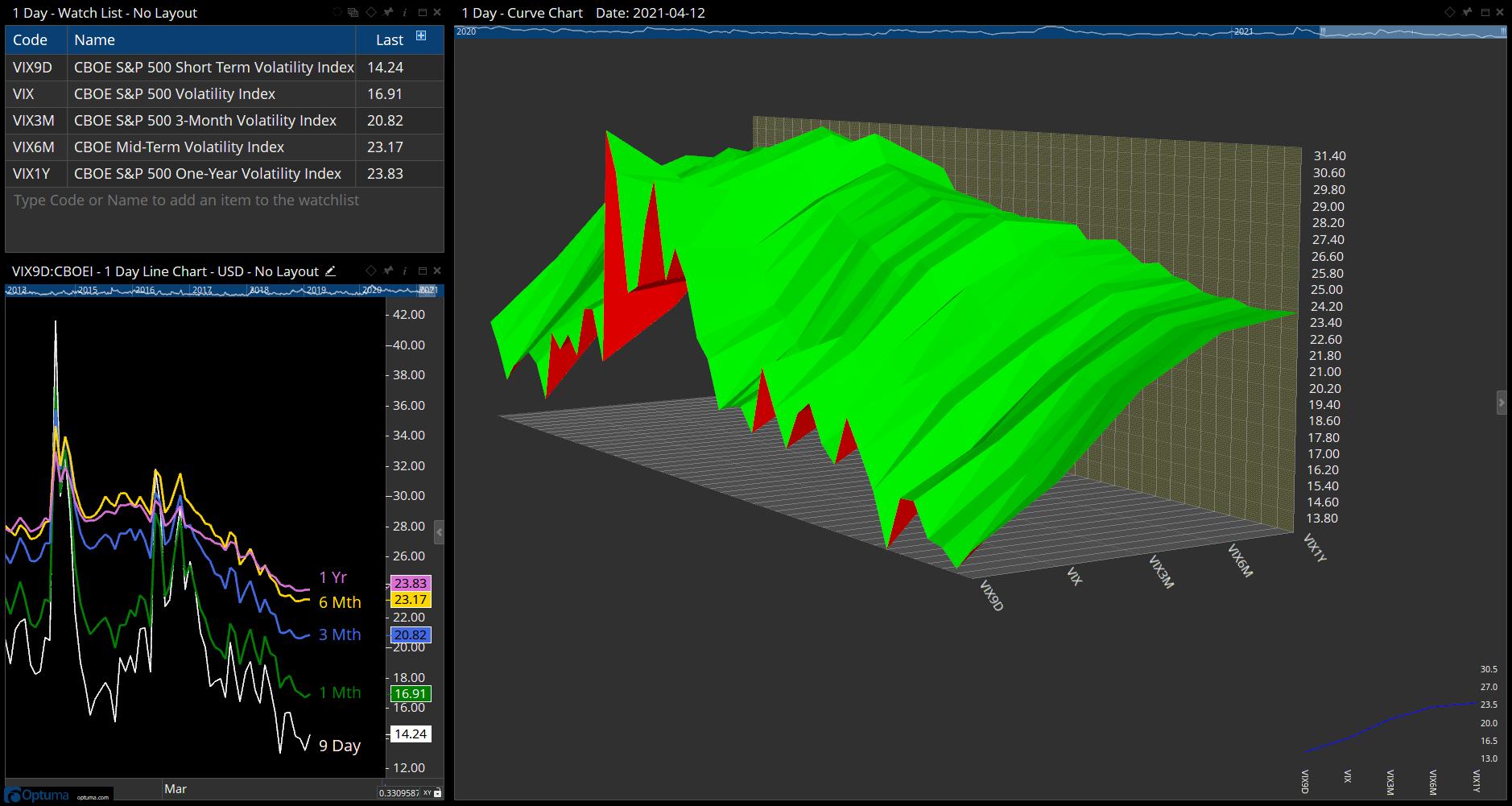 VIX Indices Curve