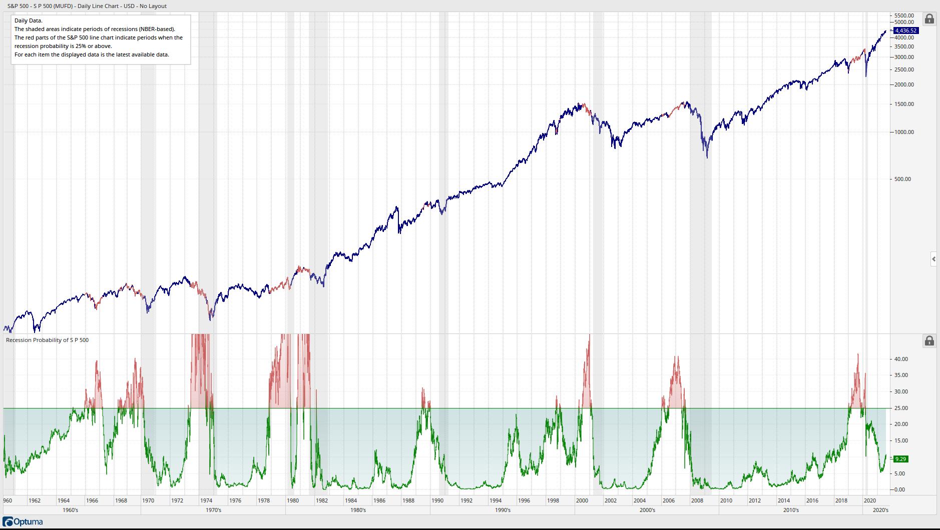 S&P 500 - Recession Probability